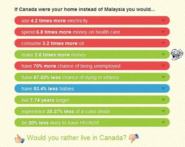 Malaysia Canada